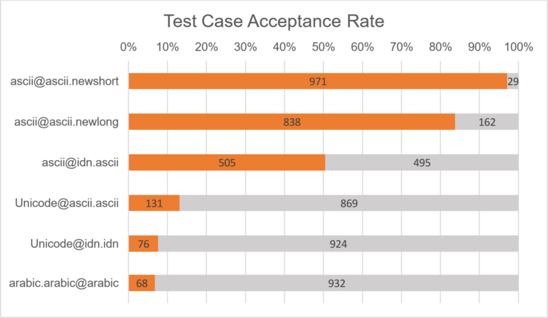 Test Case Acceptance Rates