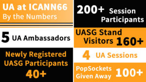 UA at ICANN66 By the Numbers